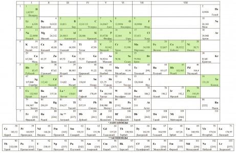 таблица-Менделеева(2)