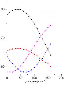 Зависимость разности положений линий в спектре от угла поворота кристалла алмаза