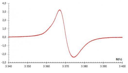 Спектр ЭПР стеклообразного [Zn2(phen)4(µ-phencyanine)](OAc)4